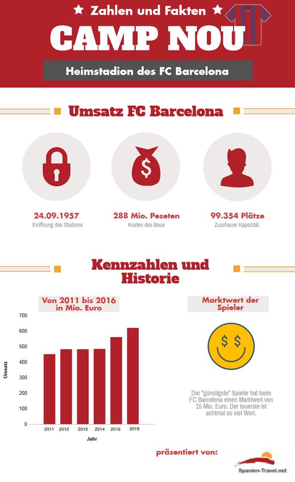 Heimat des FC Barcelona, Umsatz, Kennzahlen und Hinstorie